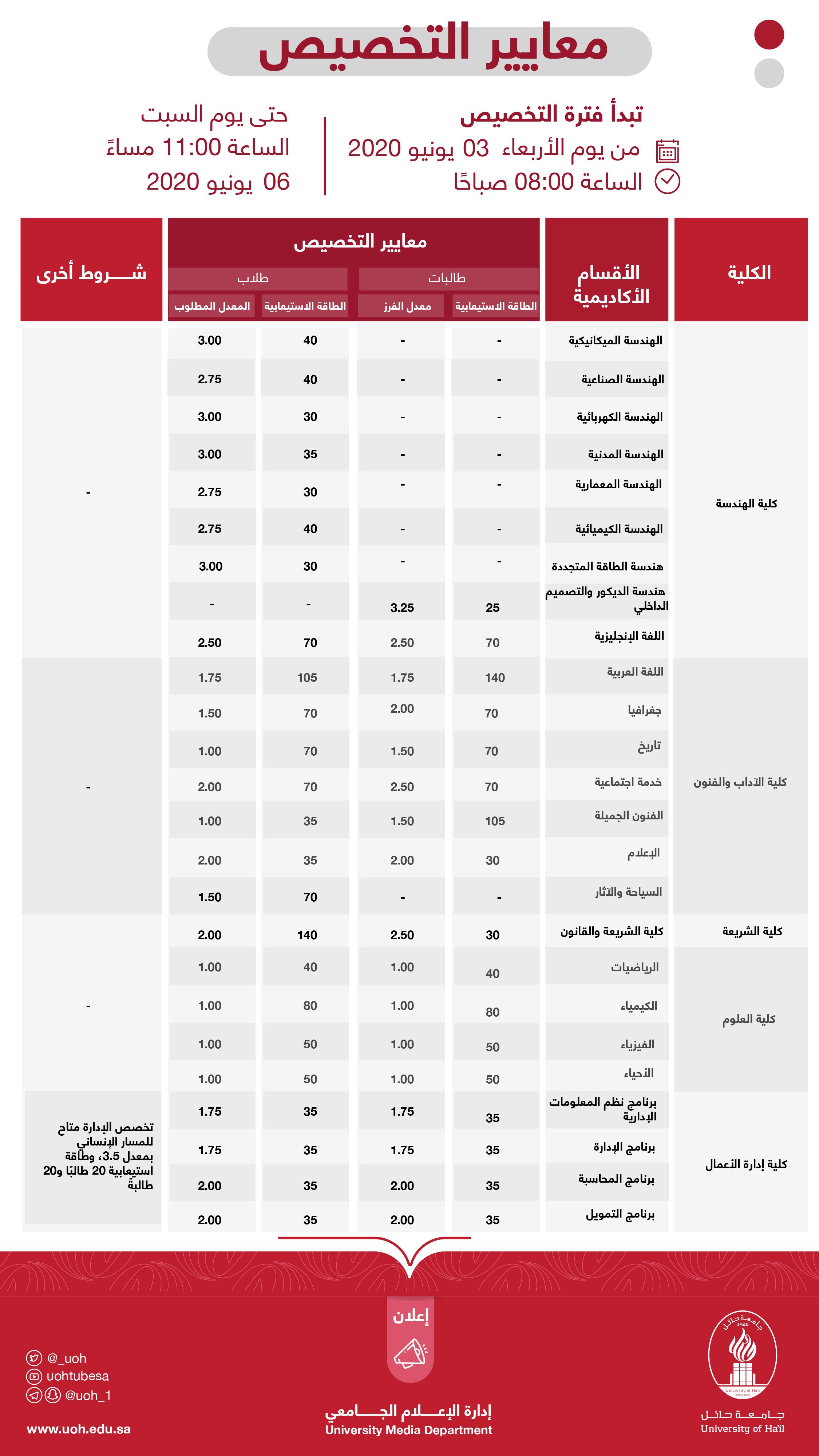 حساب معدل التخصيص لطلبة السنة التحضيرية